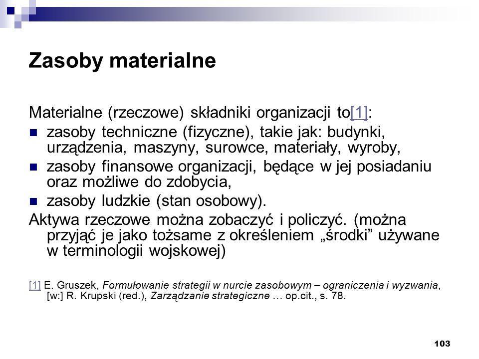 Zasoby materialne Materialne (rzeczowe) składniki organizacji to[1]: